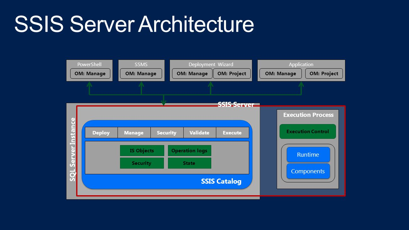 SSIS Server Architecture