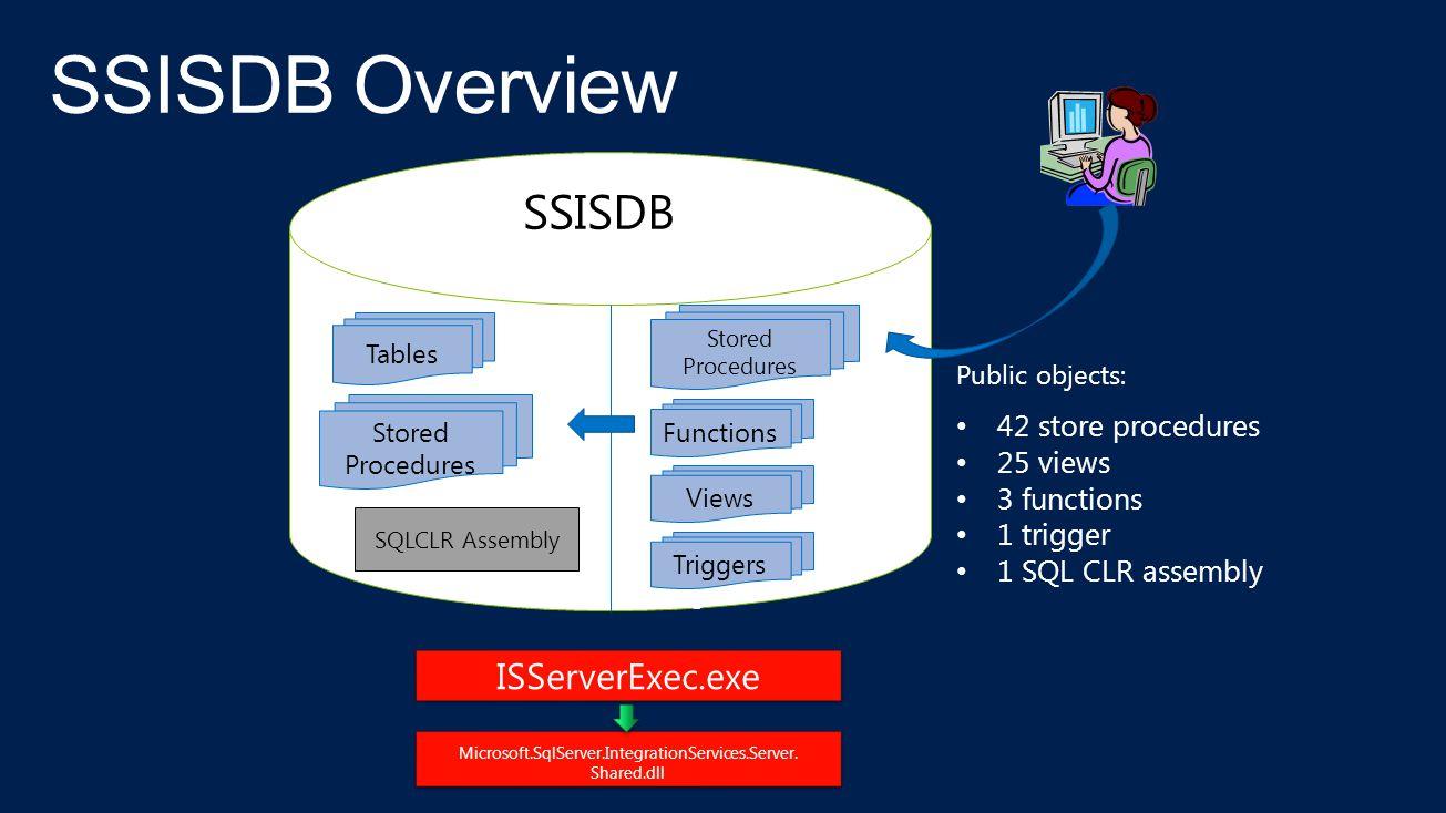 Microsoft.SqlServer.IntegrationServices.Server. Shared.dll