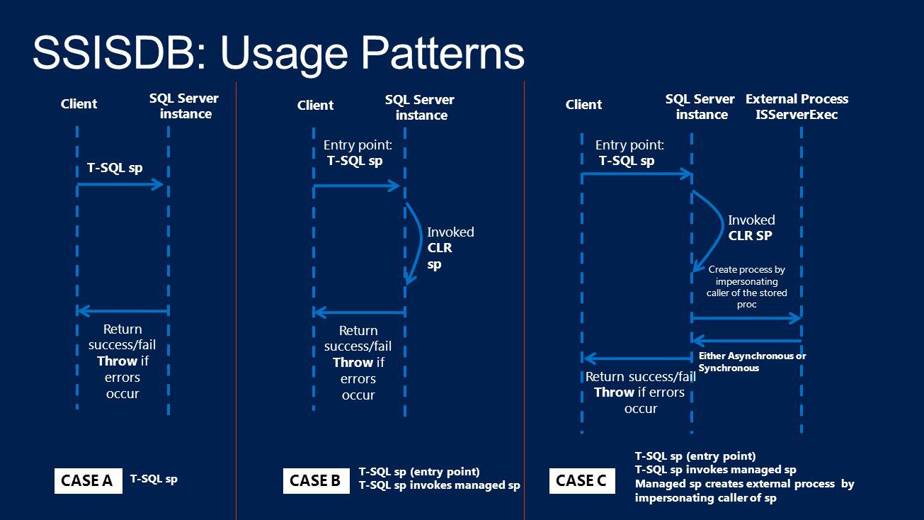 SSISDB: Usage Patterns