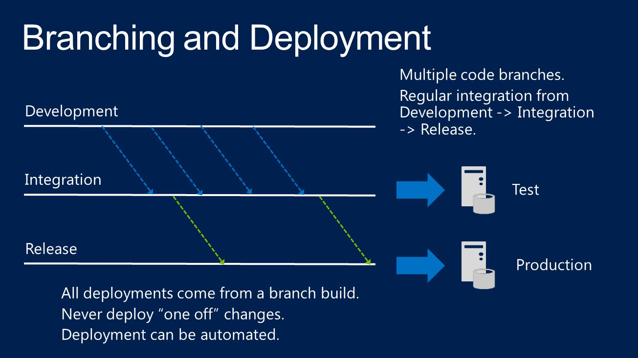 Branching and Deployment