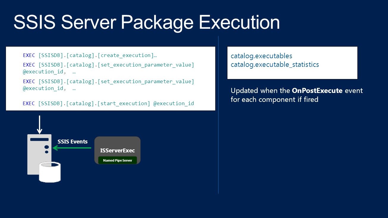 SSIS Server Package Execution