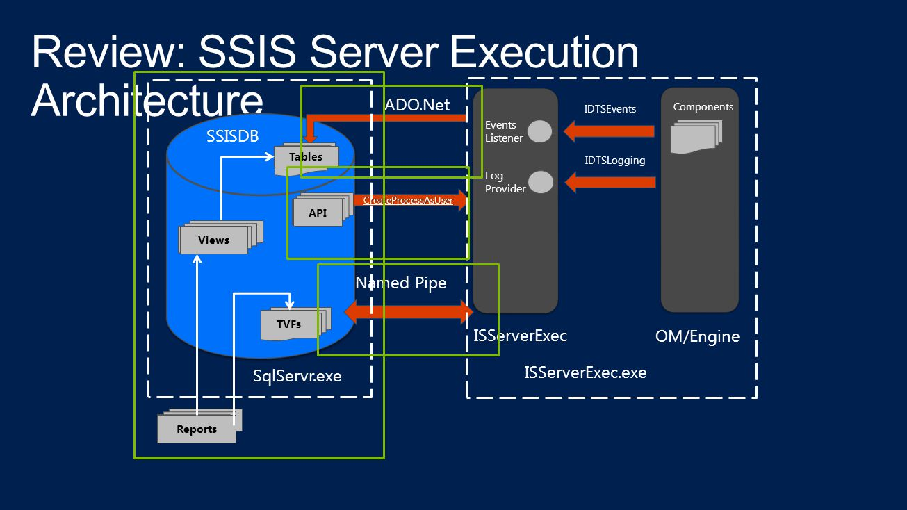 Review: SSIS Server Execution Architecture