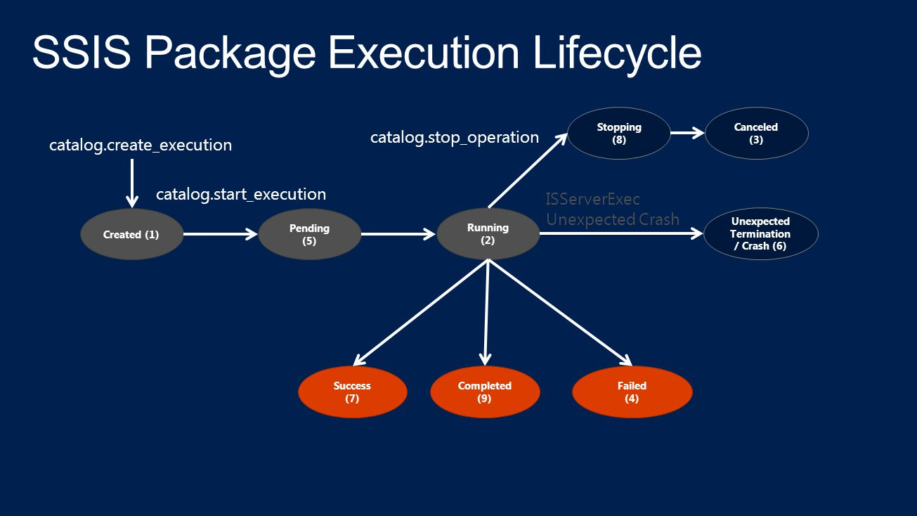 SSIS Package Execution Lifecycle