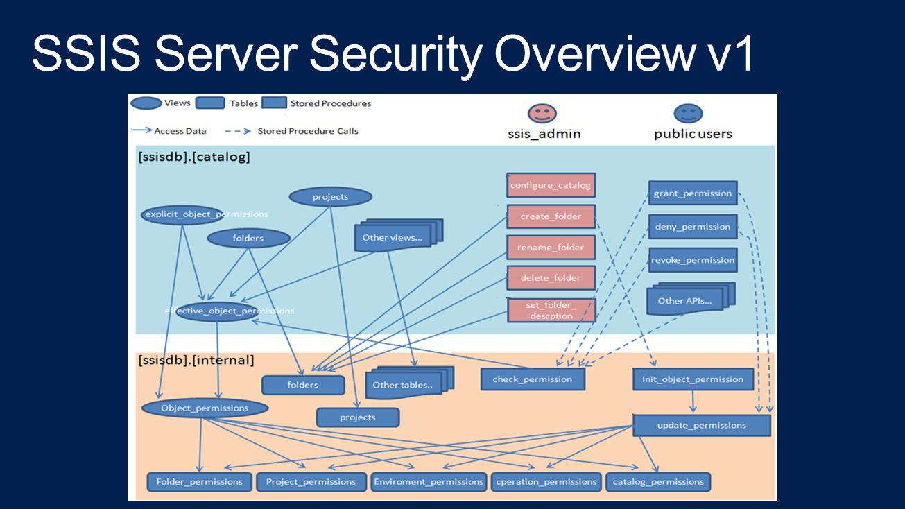 SSIS Server Security Overview v1