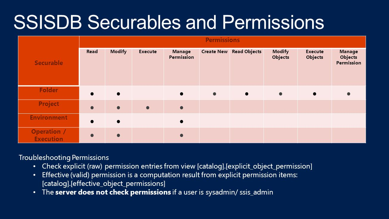 SSISDB Securables and Permissions