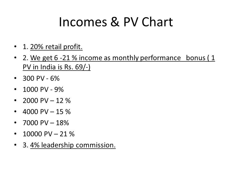 Incomes & PV Chart 1. 20% retail profit.