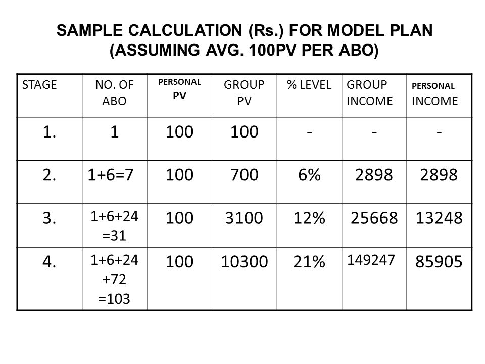 SAMPLE CALCULATION (Rs.) FOR MODEL PLAN (ASSUMING AVG. 100PV PER ABO)