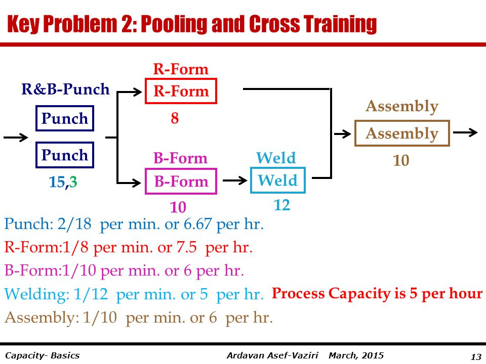 Key Problem 2: Pooling and Cross Training