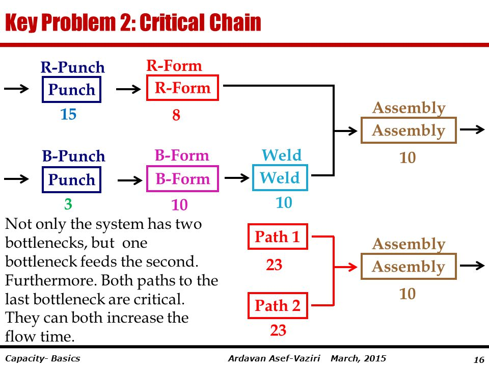 Key Problem 2: Critical Chain