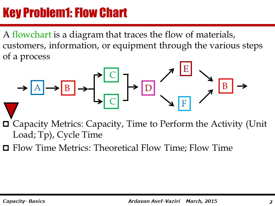 Key Problem1: Flow Chart