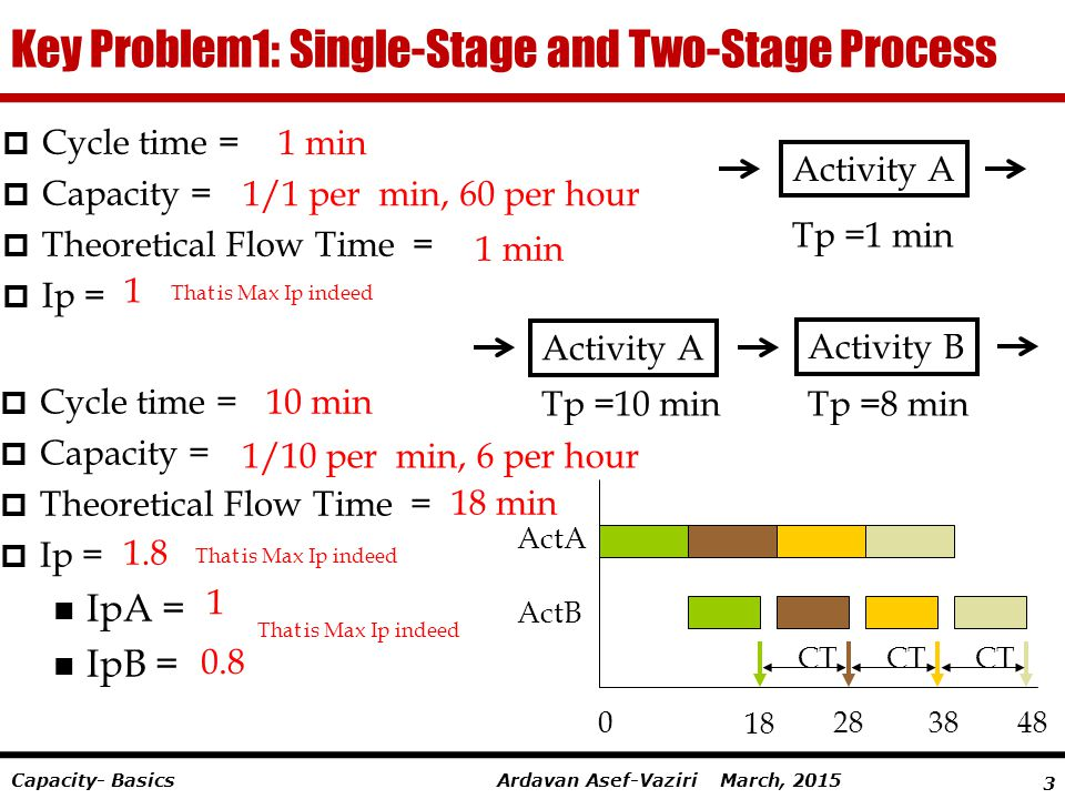 Key Problem1: Single-Stage and Two-Stage Process