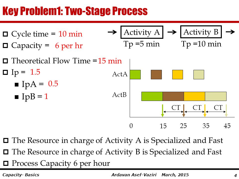 Key Problem1: Two-Stage Process