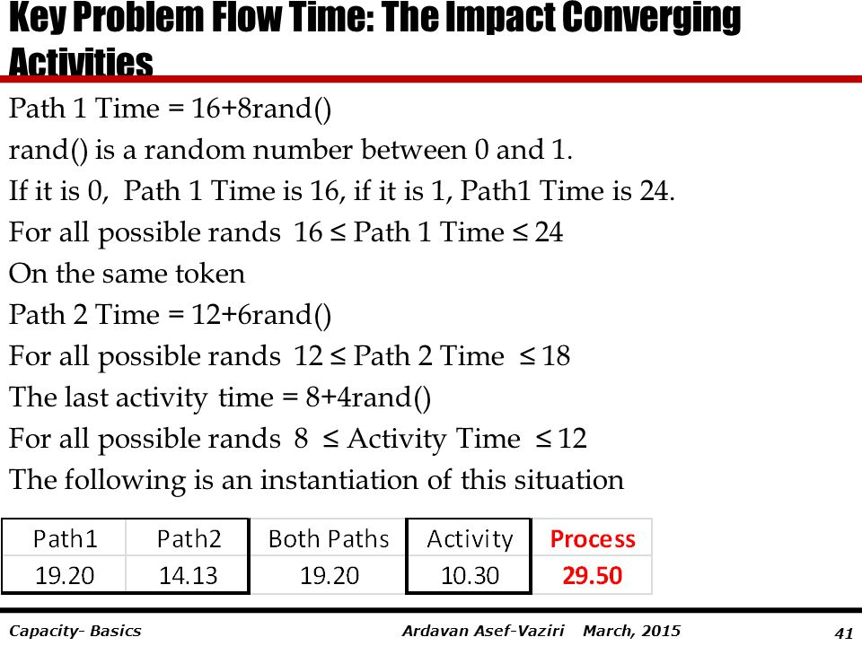 Key Problem Flow Time: The Impact Converging Activities