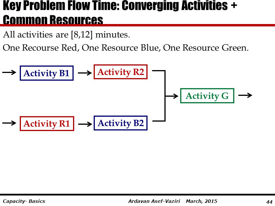 Key Problem Flow Time: Converging Activities + Common Resources