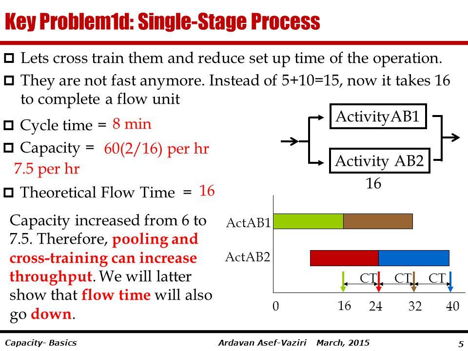 Key Problem1d: Single-Stage Process