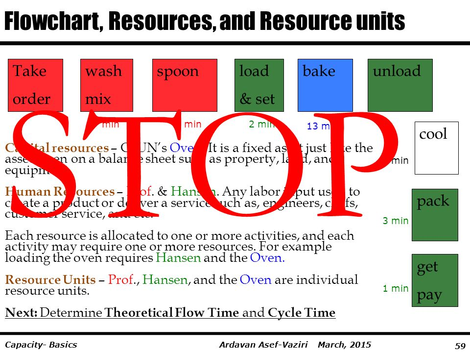STOP Flowchart, Resources, and Resource units Take order wash mix