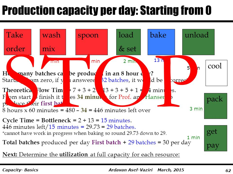 STOP Production capacity per day: Starting from 0 Take order wash mix