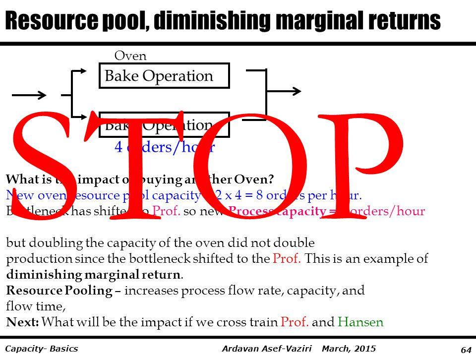 Resource pool, diminishing marginal returns