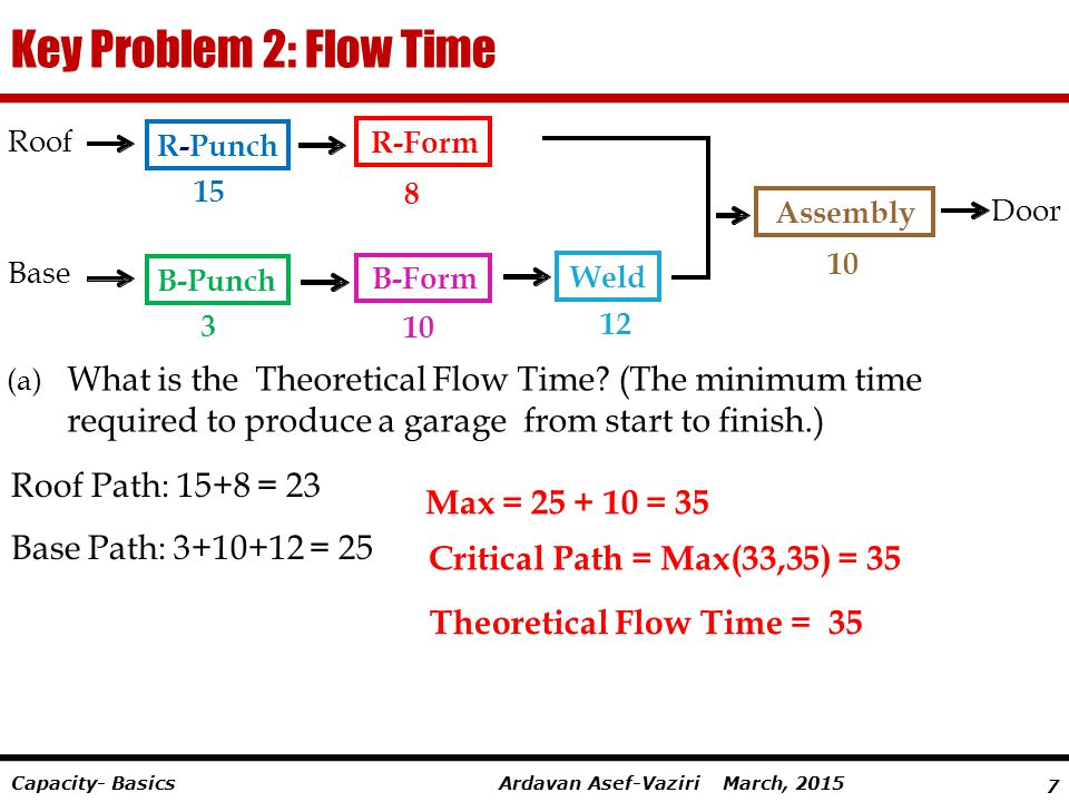 Key Problem 2: Flow Time 8. R. - Form. 10. B. 15. Punch. 12. Weld. Assembly. 3. Roof. Base.