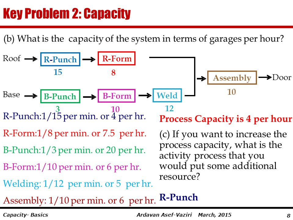 Key Problem 2: Capacity Process Capacity is 4 per hour