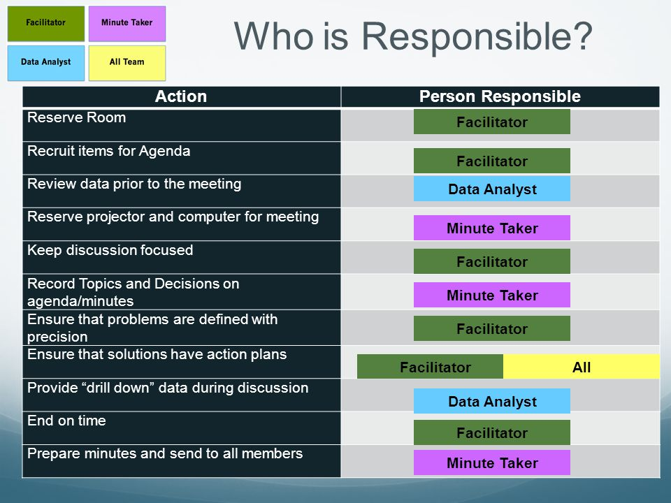 Who is Responsible Action Person Responsible Reserve Room
