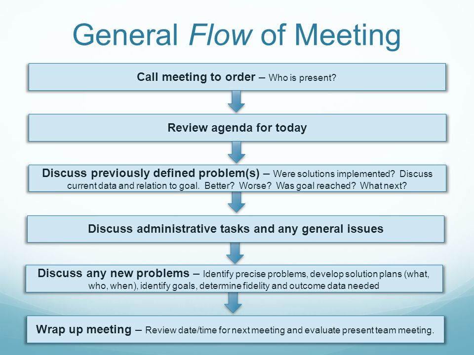 General Flow of Meeting