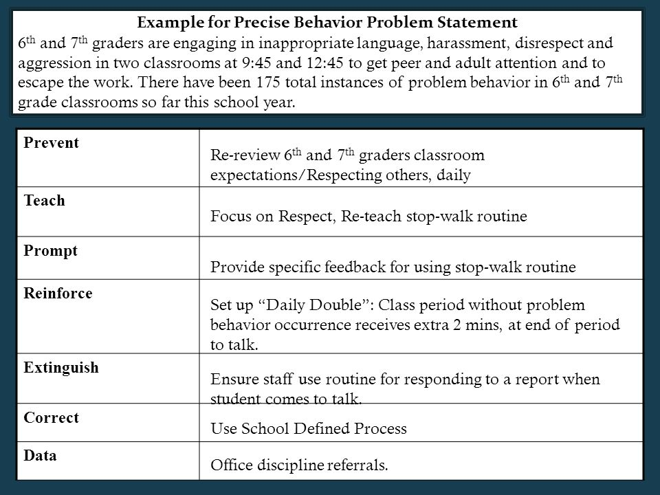 Example for Precise Behavior Problem Statement