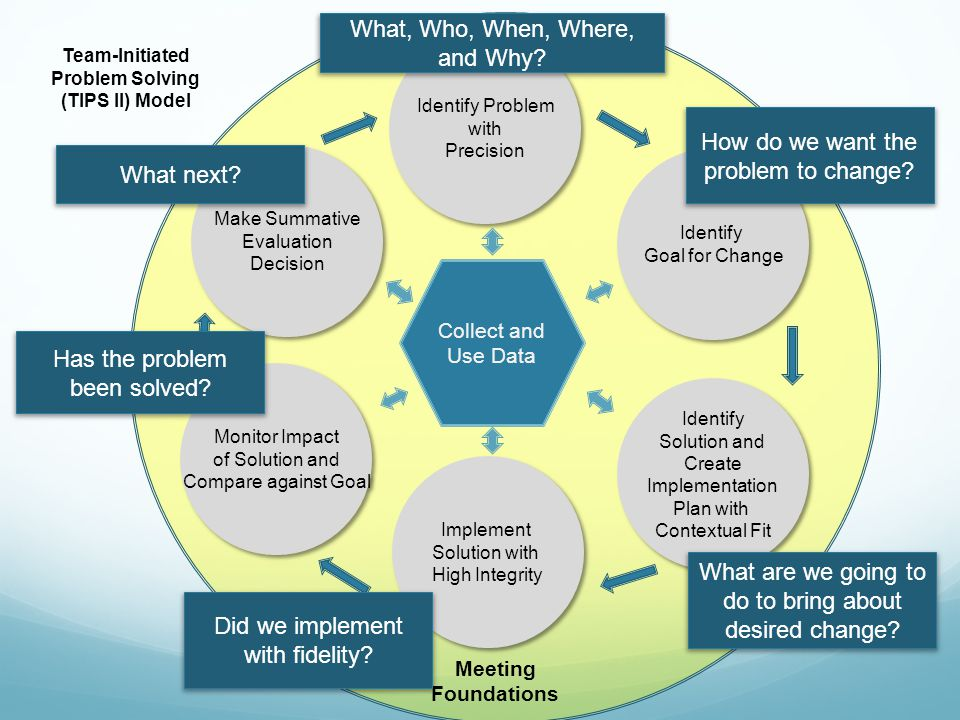 Team-Initiated Problem Solving (TIPS II) Model