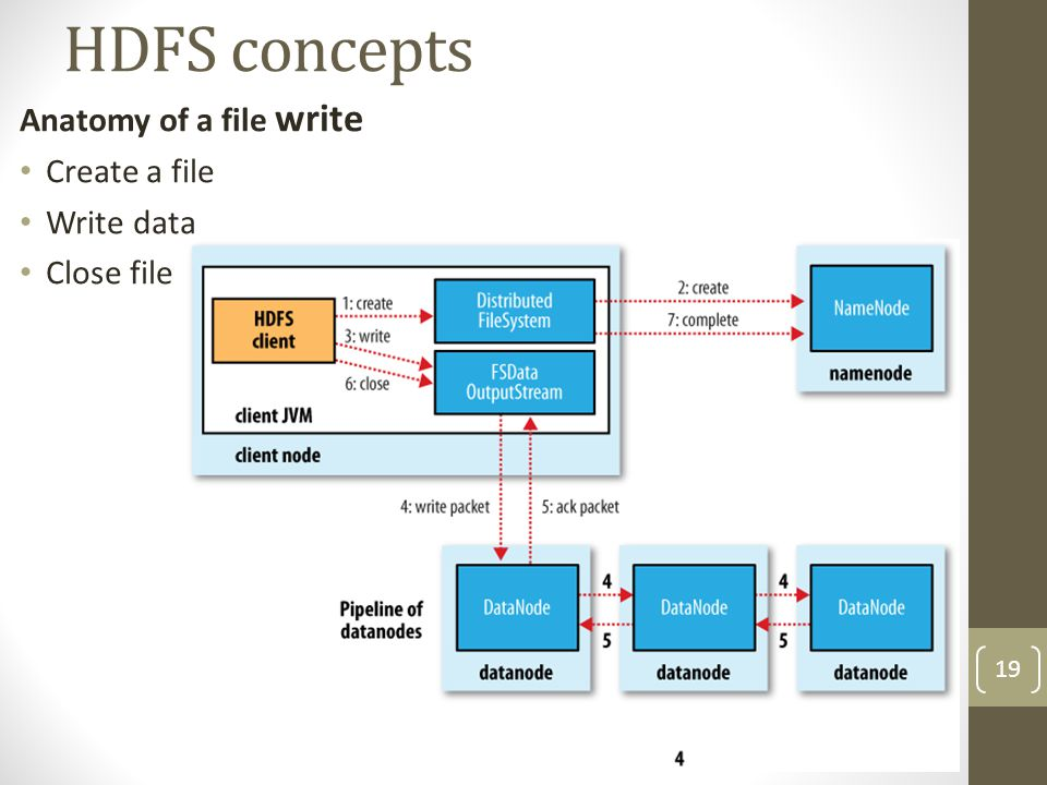 HDFS concepts Anatomy of a file write Create a file Write data