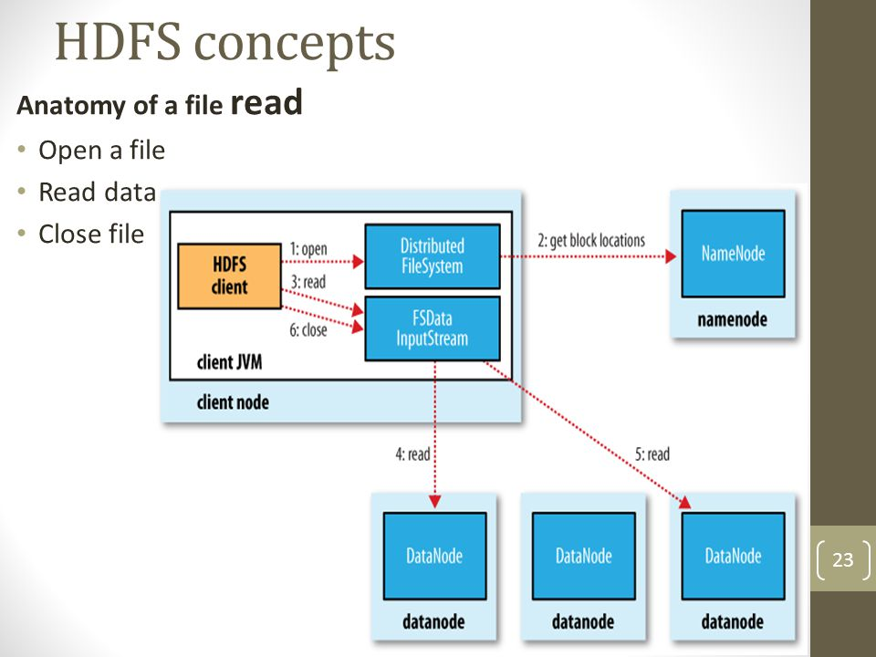 HDFS concepts Anatomy of a file read Open a file Read data Close file