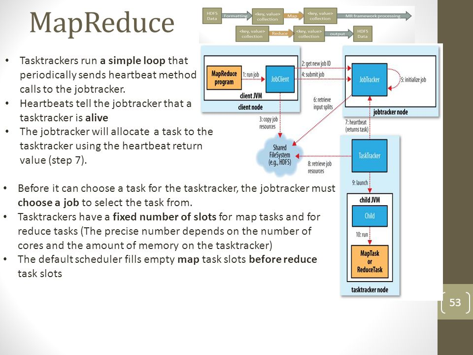 MapReduce Tasktrackers run a simple loop that periodically sends heartbeat method calls to the jobtracker.