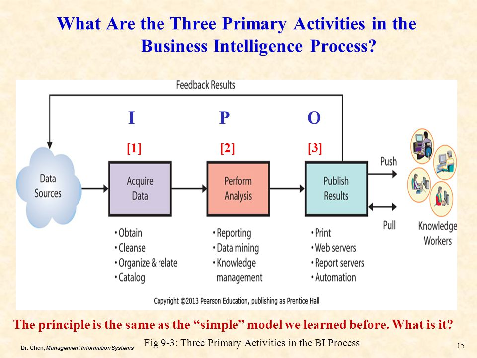 What Are the Three Primary Activities in the Business Intelligence Process
