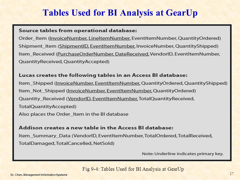 Tables Used for BI Analysis at GearUp