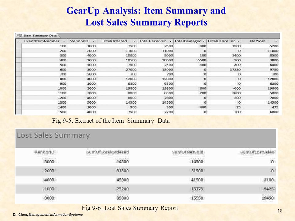 GearUp Analysis: Item Summary and Lost Sales Summary Reports