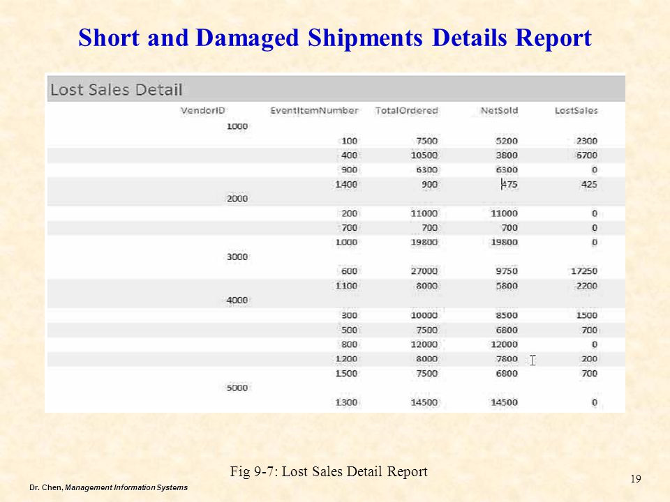 Short and Damaged Shipments Details Report