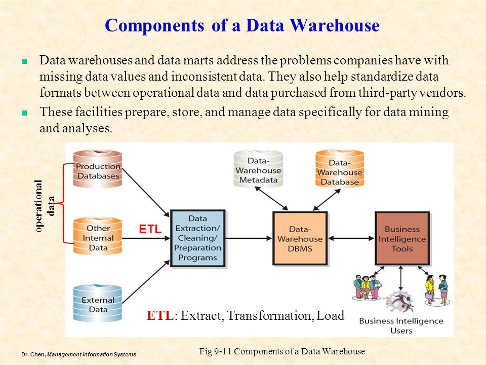 Components of a Data Warehouse