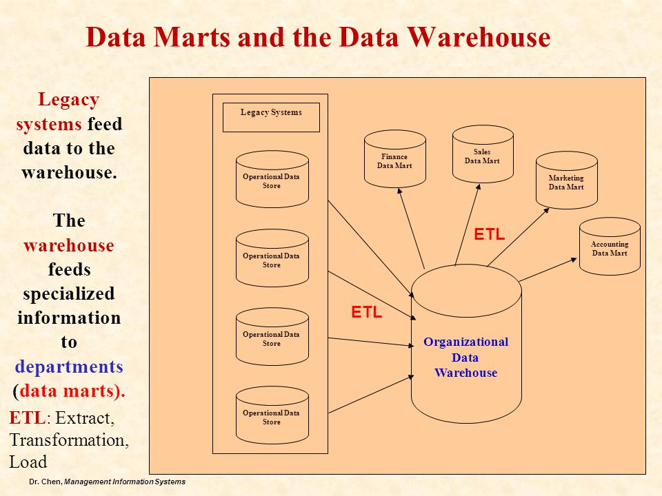 Data Marts and the Data Warehouse