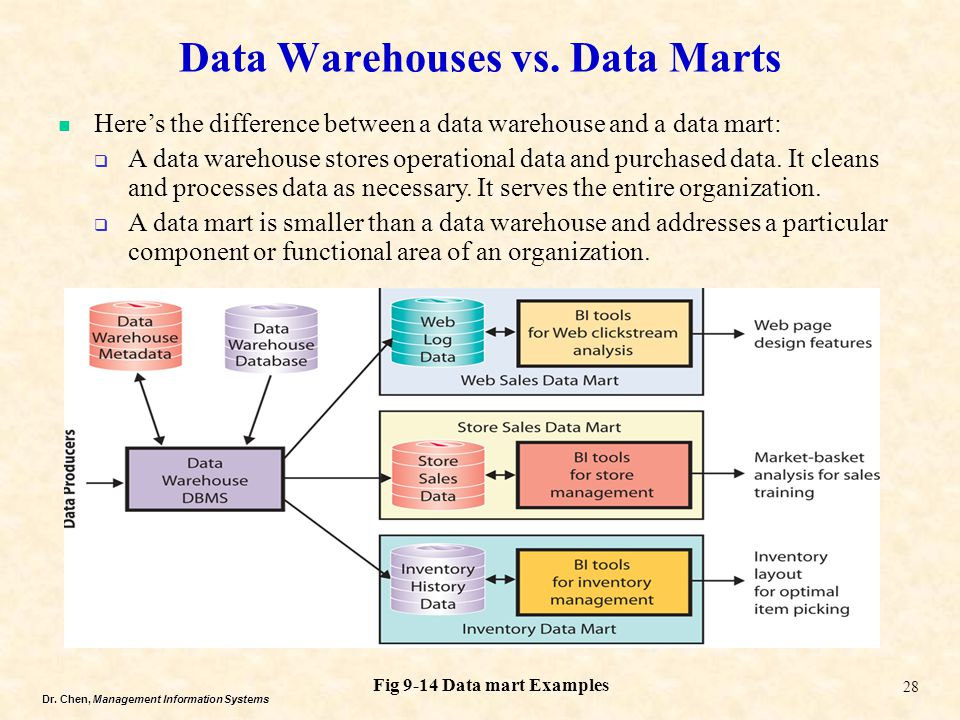 Data Warehouses vs. Data Marts