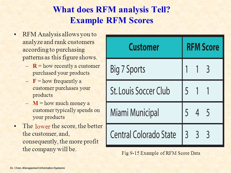 What does RFM analysis Tell Example RFM Scores