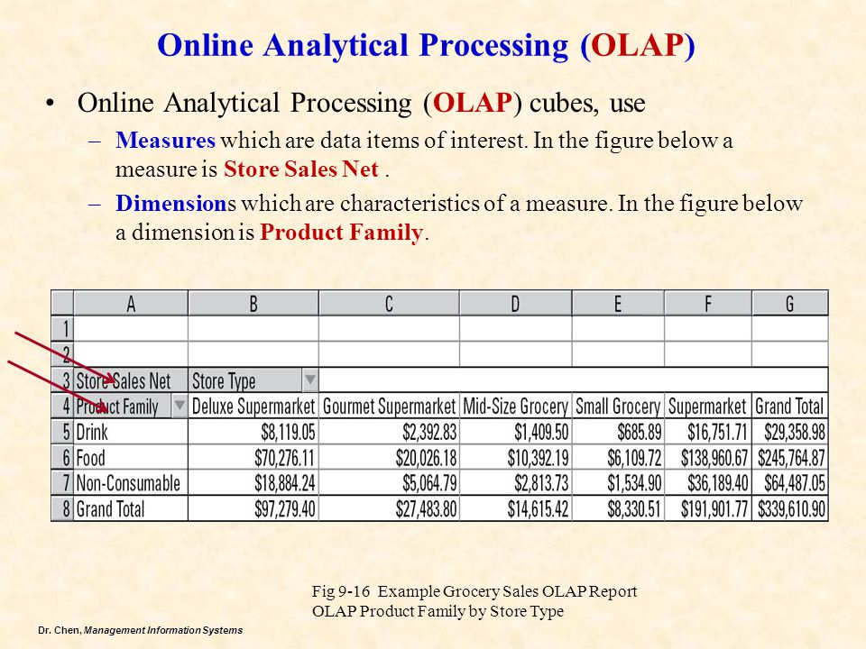 Online Analytical Processing (OLAP)