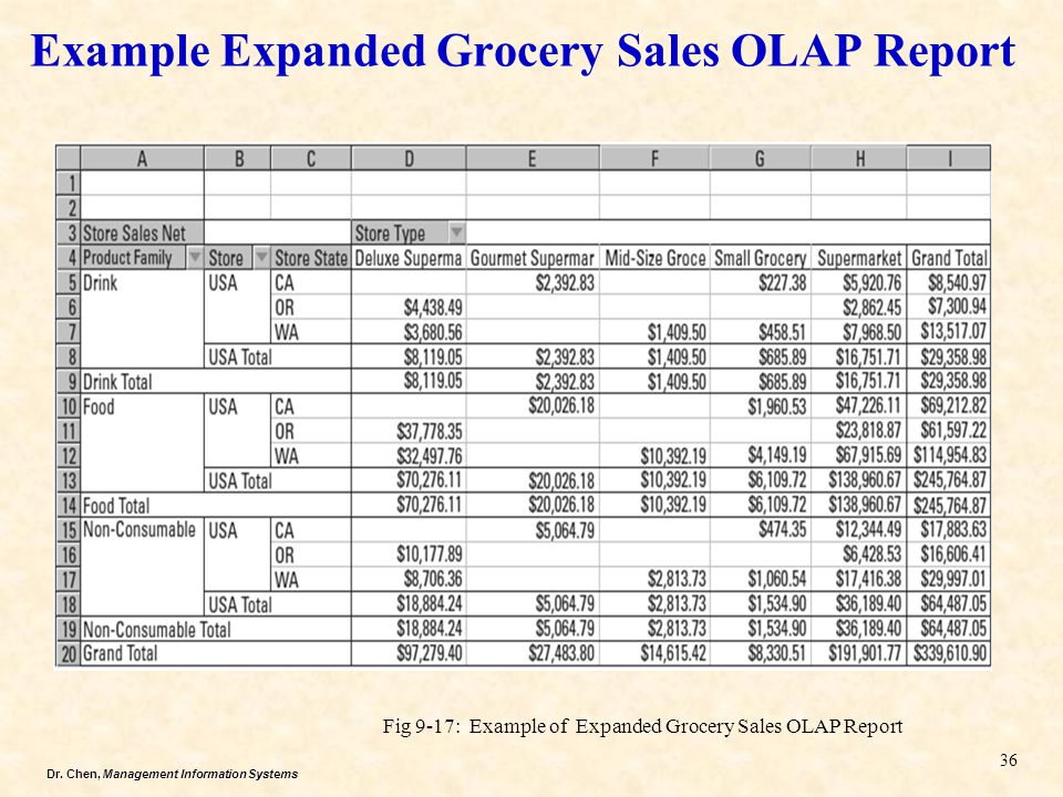 Example Expanded Grocery Sales OLAP Report