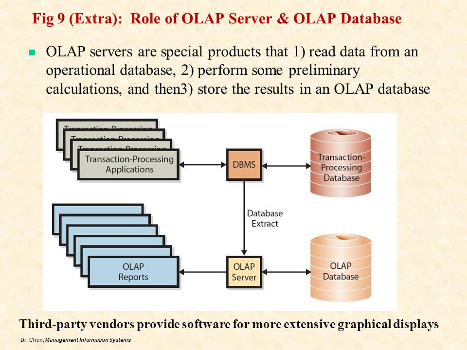 Fig 9 (Extra): Role of OLAP Server & OLAP Database