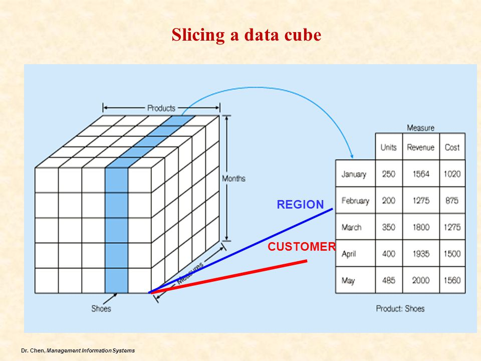 Slicing a data cube REGION Hoffer's text (chapter 11) CUSTOMER