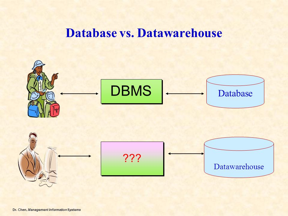 Database vs. Datawarehouse
