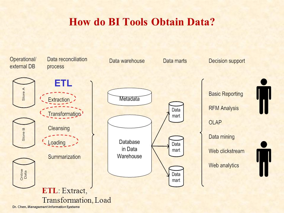 How do BI Tools Obtain Data