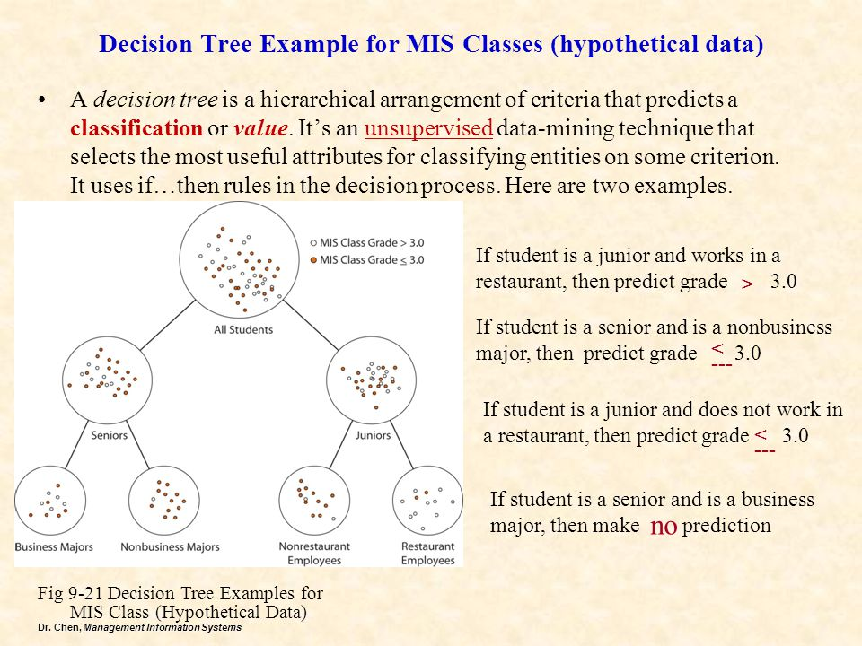 Decision Tree Example for MIS Classes (hypothetical data)