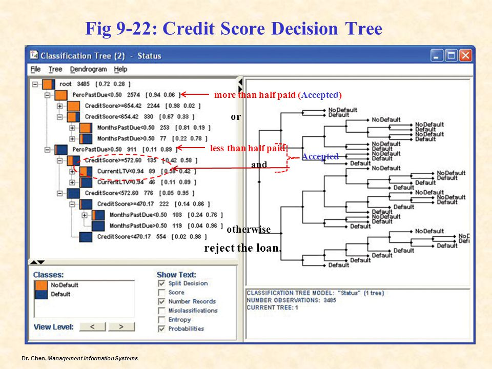 Fig 9-22: Credit Score Decision Tree