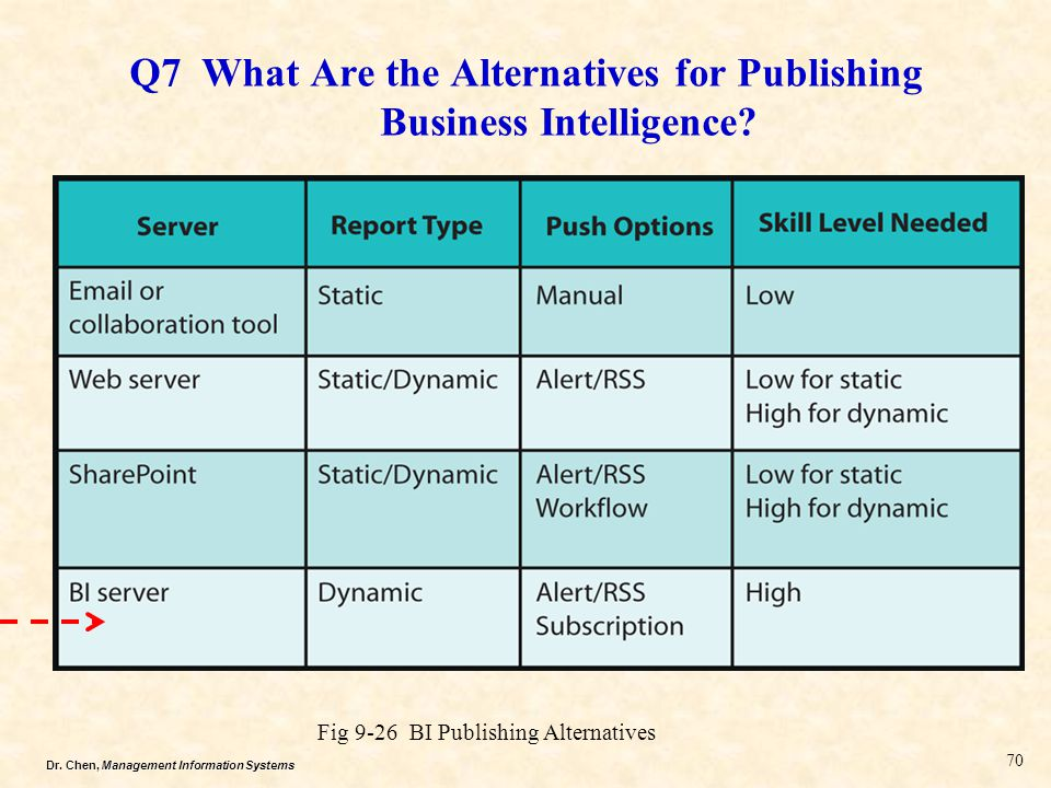 Q7 What Are the Alternatives for Publishing Business Intelligence