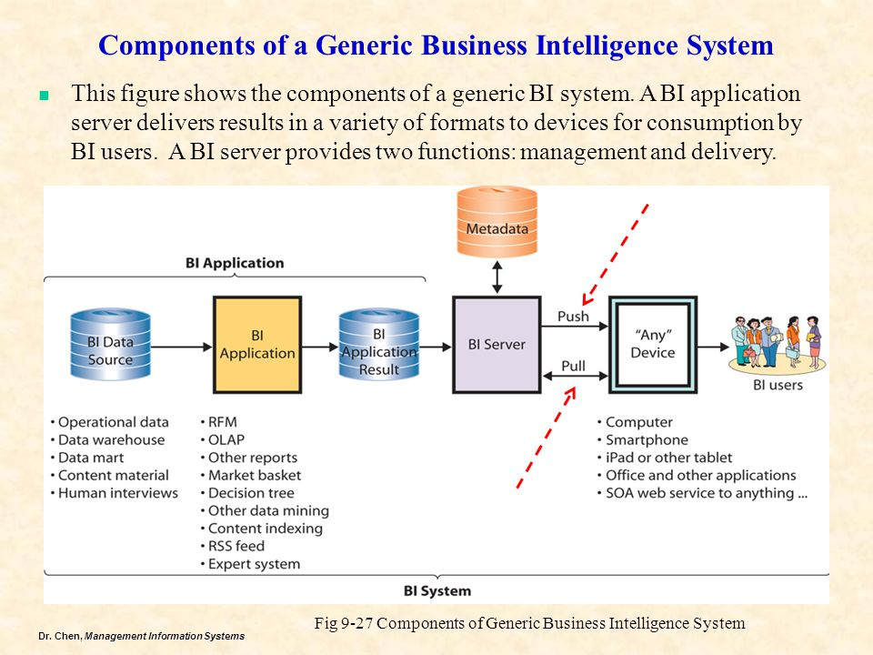 Components of a Generic Business Intelligence System