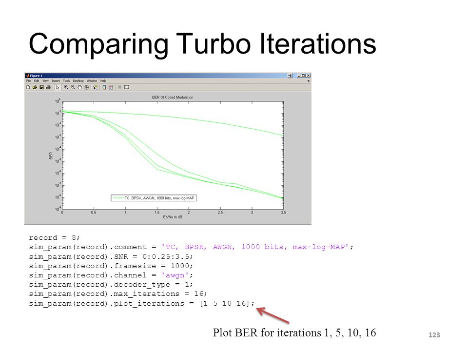 Comparing Turbo Iterations